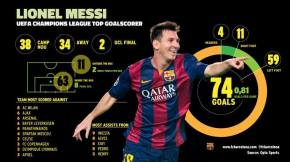 ▶ Messi #74: Champions League Record Cracker