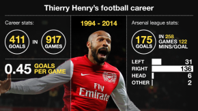Thierry Henry: a Legend from Arsenal to Barcelona and back